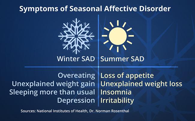 Dấu hiệu seasonal affective disorder là gì? 1